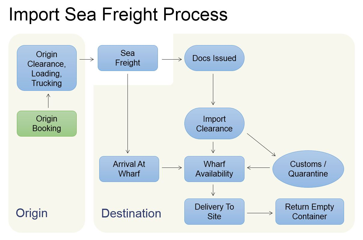 Import_Sea_Freight_Process_BCR_Australia